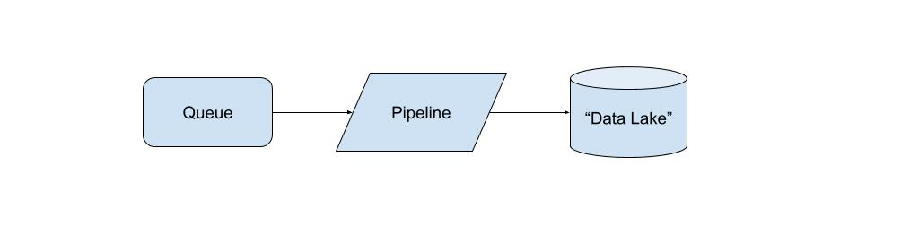 Queue - pipeline - data lake