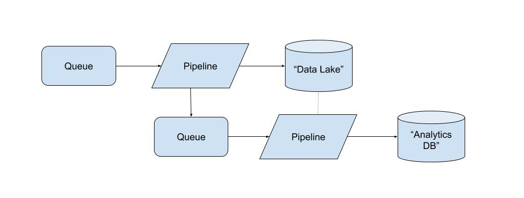 How were building a streaming architecture for limitless scale, Part 1_ Apache Beam and being cloud agnostic (2)