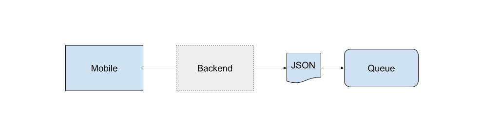 mobile - backend - json - queue